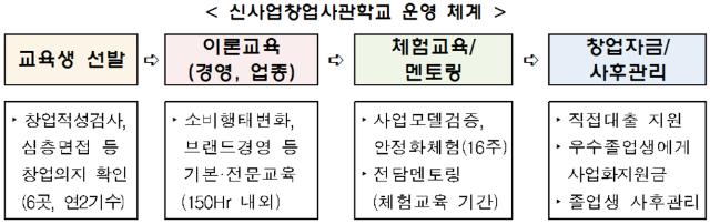 신사업창업사관학교_운영_체계.png